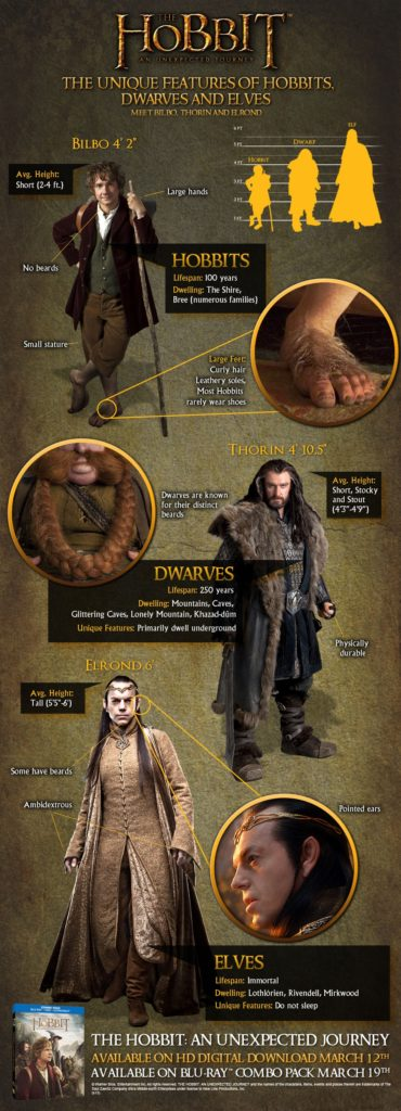 The Hobbit: An Unexpected Journey Infographic